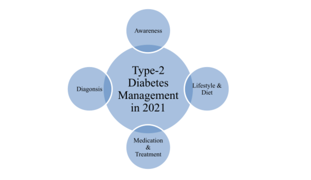 Type 2 Diabetes Management 2021: Know Everything About to Control Type-2 Diabetes