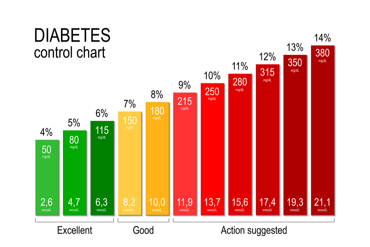 Blood Sugar Levels: How Glucose Levels Affect Your Body?