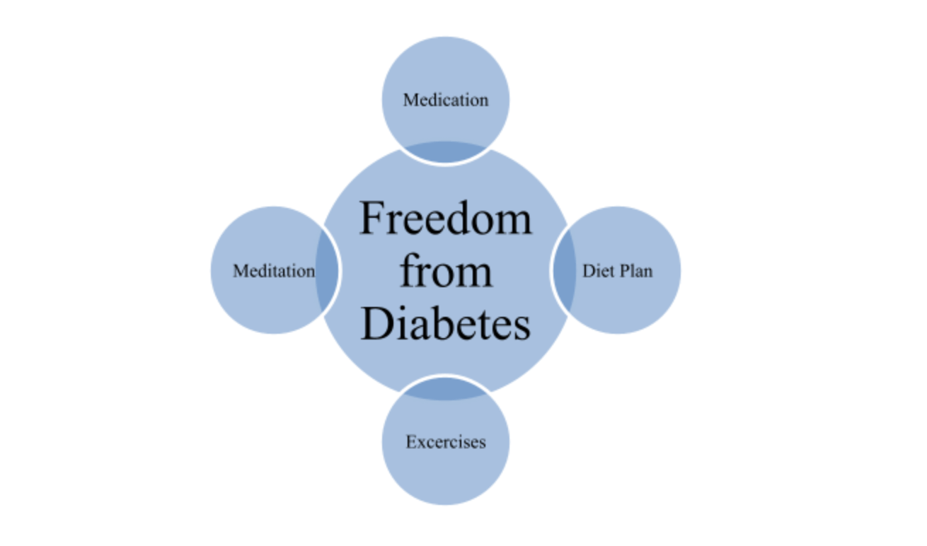 Freedom From Diabetes: Know About Method to Get Rid of Type-2 Diabetes
