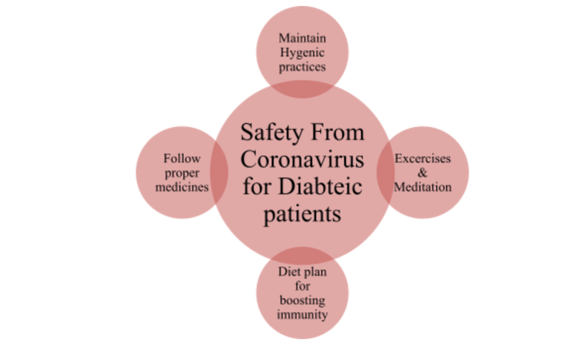 Top Exercises For People With Diabetes During Pandemic