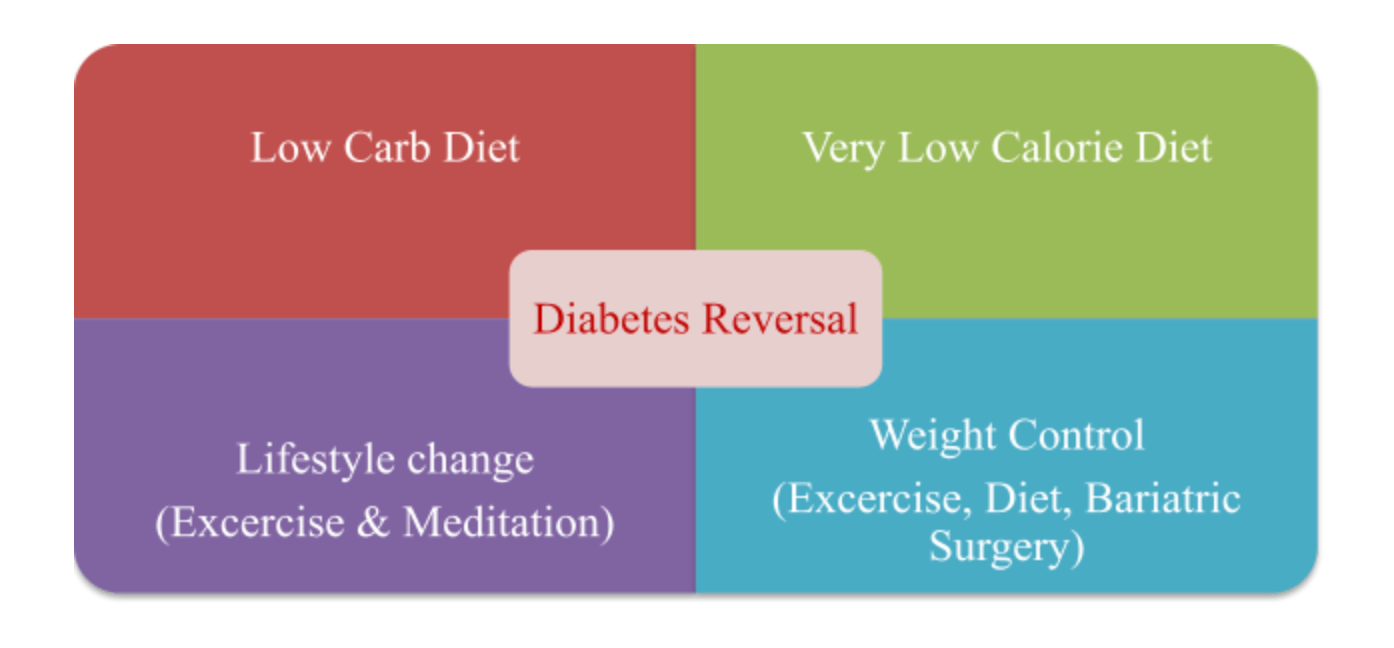 Key for Diabetes Reversal