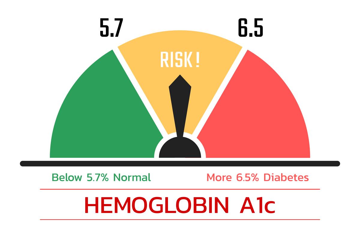 HbA1c Levels