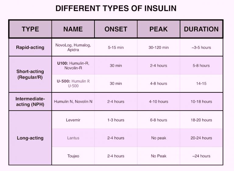 types of Insuline