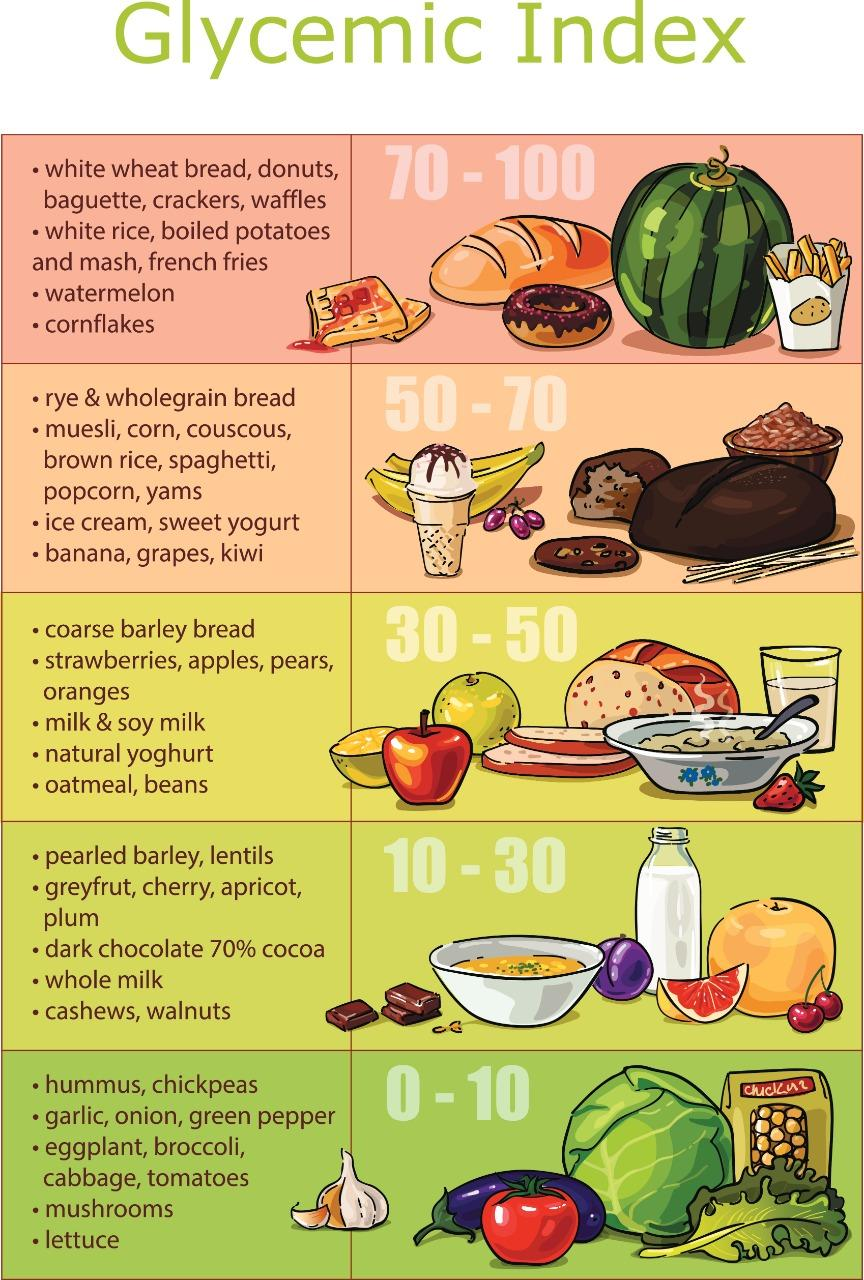 foods with low glycemic index for diabetes