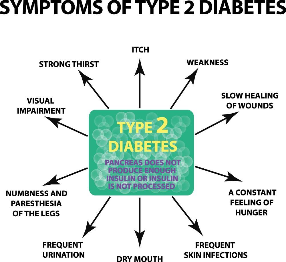 symptoms of type 2 blood sugar