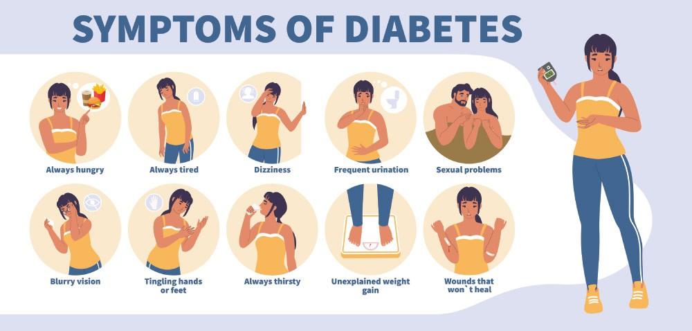 early symptoms of diabetes in women