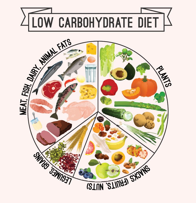 A Guide to Low Carb High Fat Diet for Diabetics