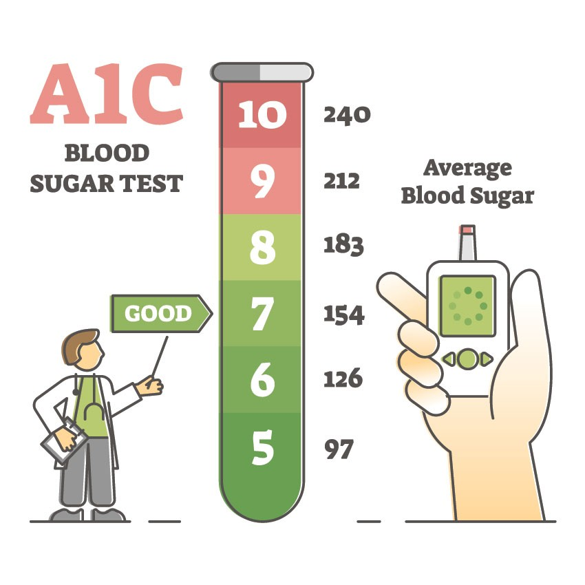 A1C Levels – What Should You Do to Keep Them in Check?