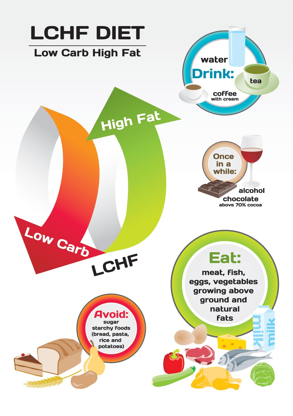 low carb high fat diet for diabetes